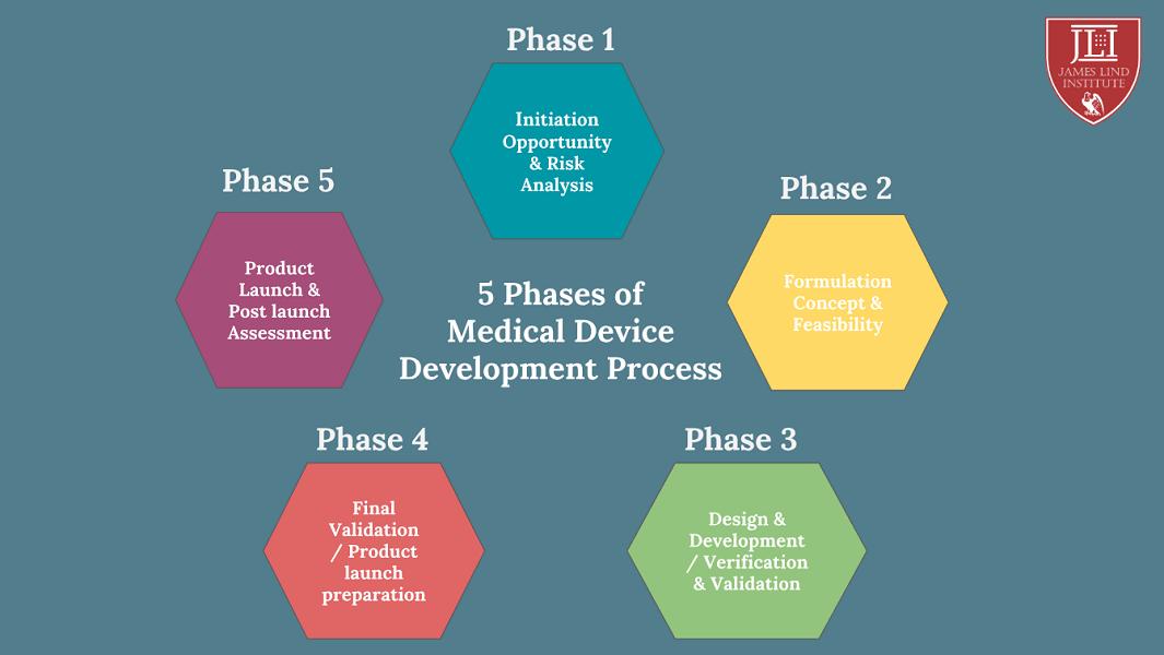 Medical Device Development Phases