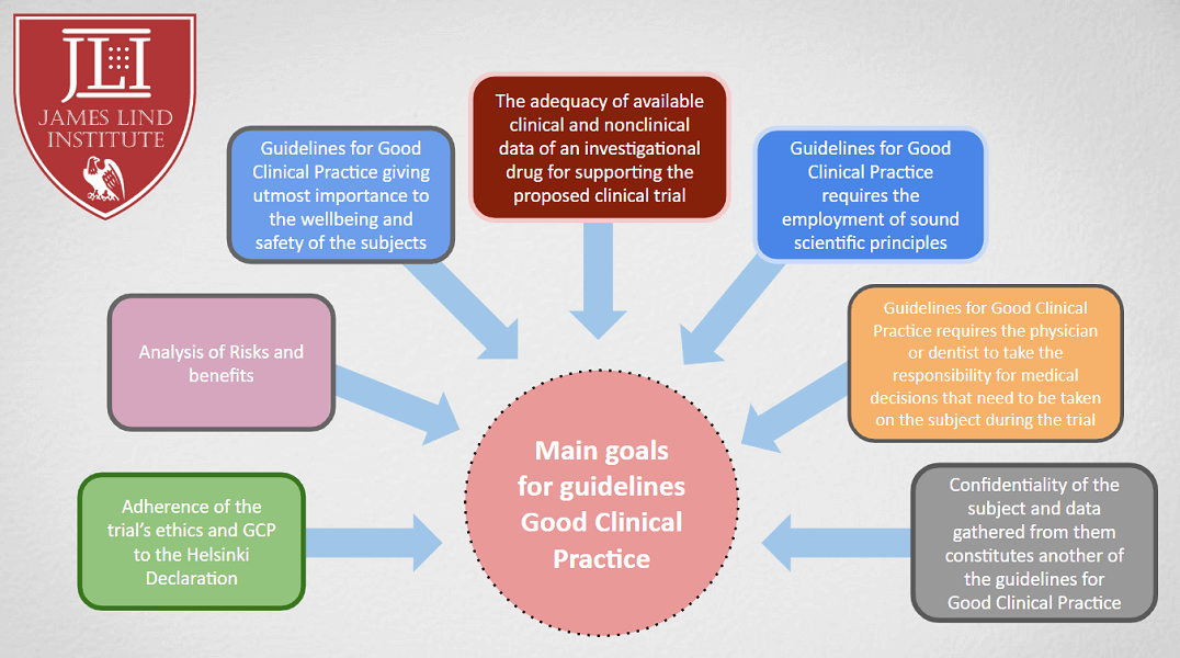 Updated guidelines for GCP